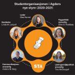 Et nytt STA-styre er valgt!